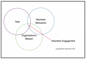 Volunteer Engagement Venn Diagram / Copyright Beth Cougler Blom